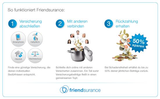 Friendsurance Beispiel