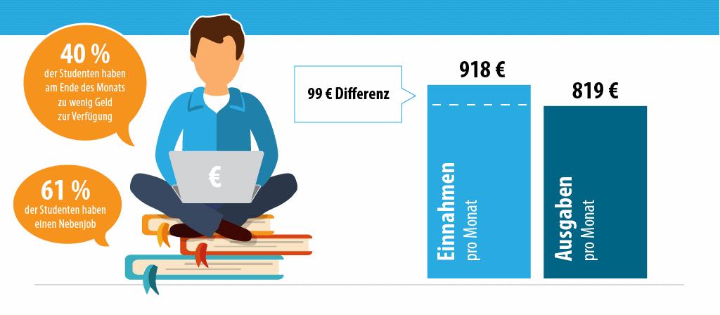 Infografik: Wie soll ich mein Studium finanzieren?